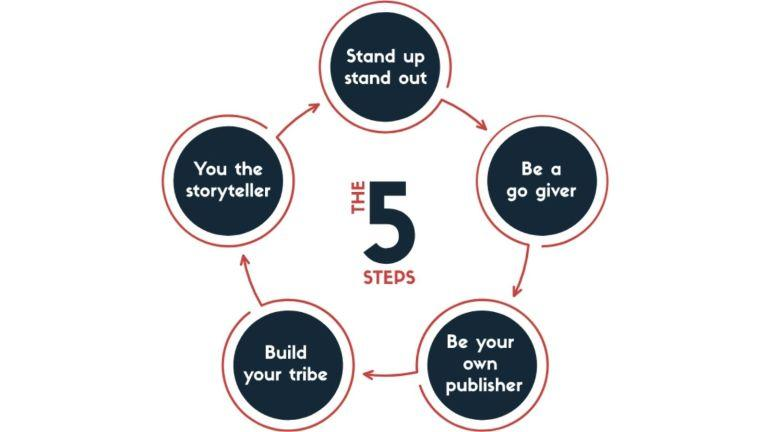 The 5 steps to marketing success